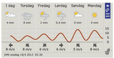 vejr-april